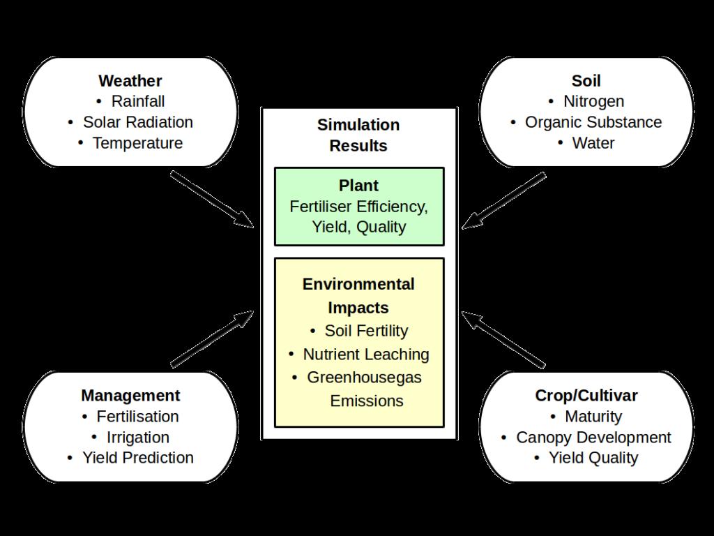 farming.software_crop-model